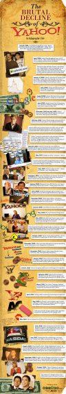 infografia-yahoo-historia