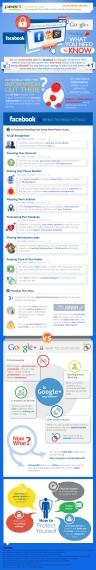 Facebook-vs-Google-Plus-Privacidad