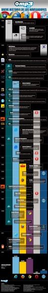 infografia-historia-de-los-navegadores