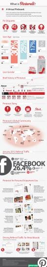 Infografia-Que-es-Pinterest
