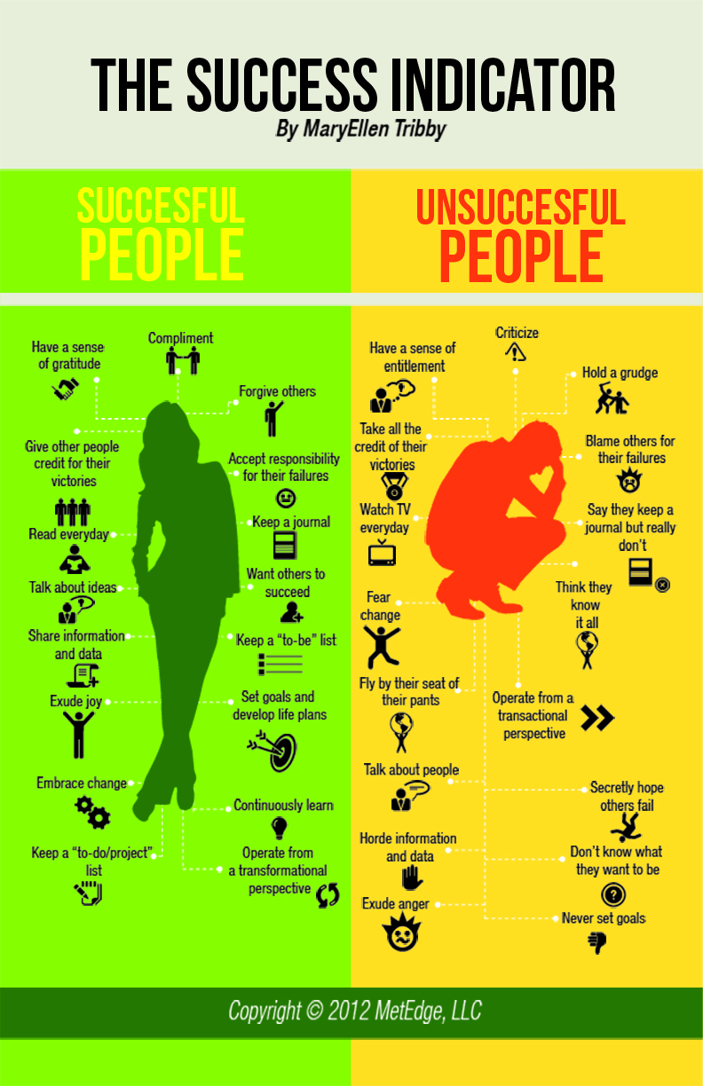 indicadores-del-exito-the-success-indicators