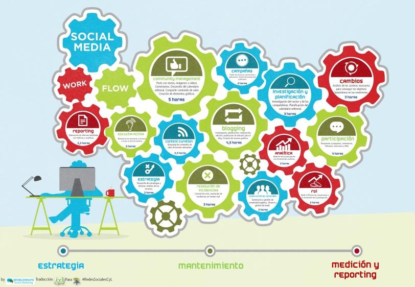 social media, social media workflow, gestion del tiempo en redes sociales, cuanto tiempo dedicar a social media, flujo de trabajo en social media, flujo de trabajo en redes sociales
